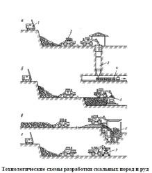 Альбом технических схем и чертежей землеройно-транспортных машин для открытых горных работ