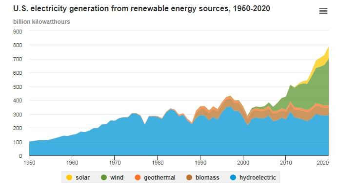 возобновляемые источники в сша график